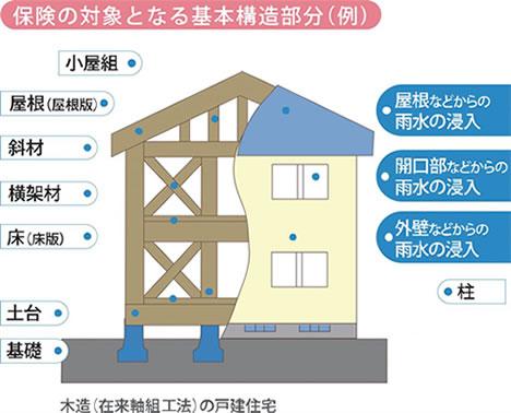 保証の対象となる基本構造部分例