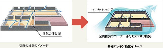 従来と基礎パッキンの換気のイメージ