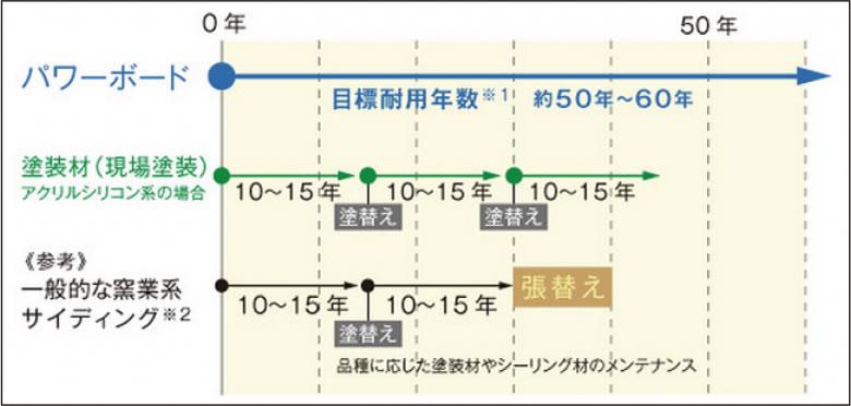 表:パワーボードと一般的なサイディングとの比較