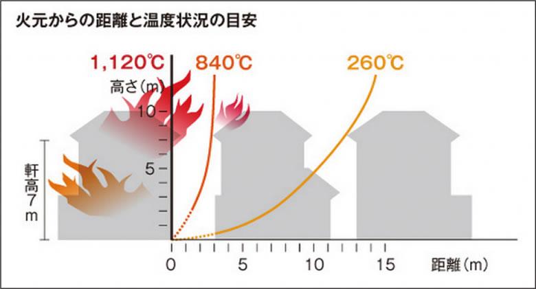 火元からの距離と温度状況の目安